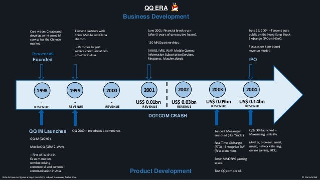 Tencent business product development timeline 1998 2015 for Company product development