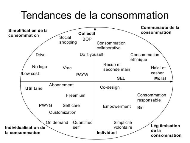 Tendances de la consommation Collectif Moral Individuel Utilitaire Simplicité volontaire Consommation collaborative Social...