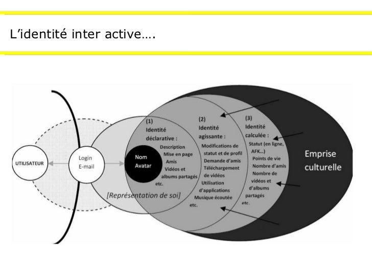 L'identité inter active….