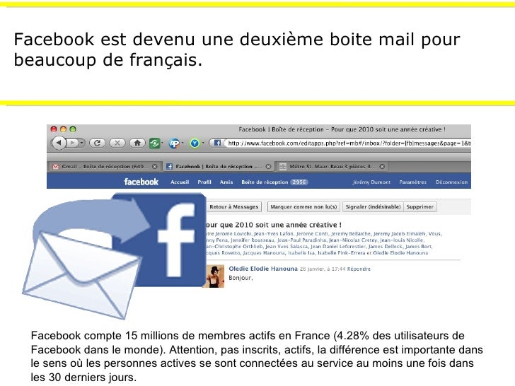 Facebook est devenu une deuxième boite mail pour beaucoup de français. Facebook compte 15 millions de membres actifs en Fr...
