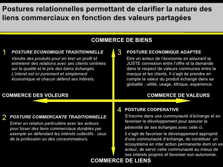Postures relationnelles permettant de clarifier la nature des liens commerciaux en fonction des valeurs partagées POSTURE ...
