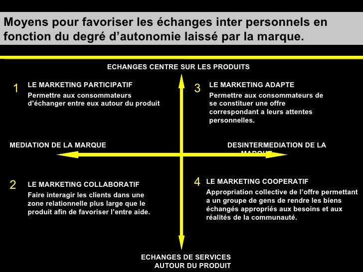 Moyens pour favoriser les échanges inter personnels en fonction du degré d'autonomie laissé par la marque. MEDIATION DE LA...