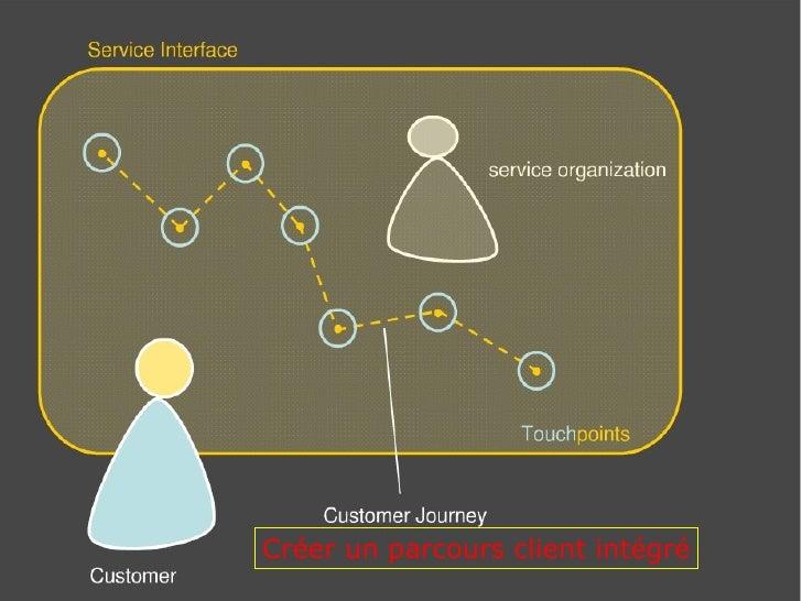 Créer un parcours client intégré