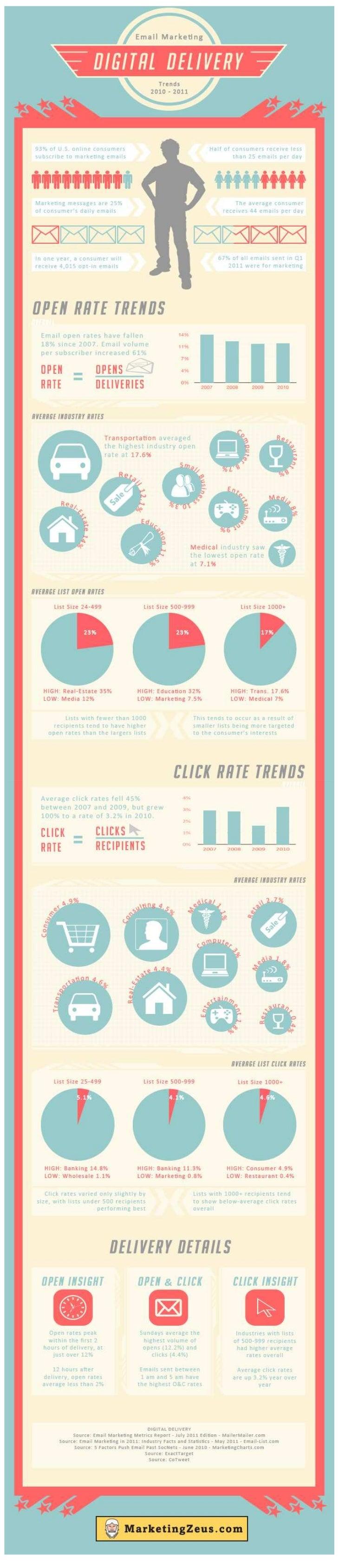 Tendencias email marketing USA 2010-2011 (MarketingZeus) - JUL11