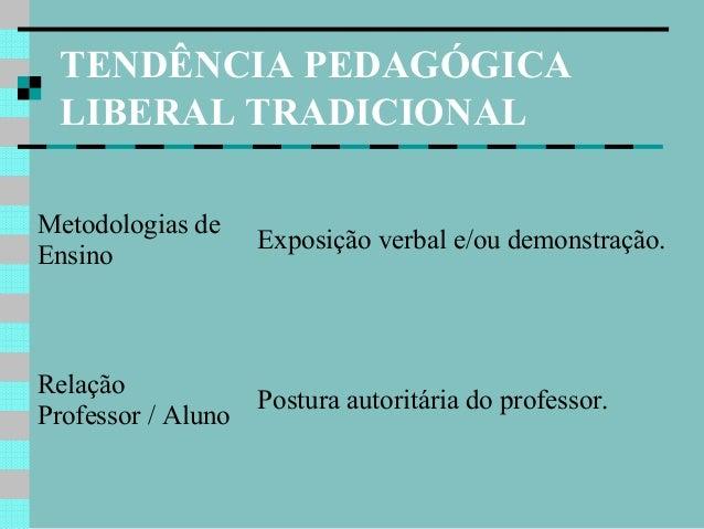 Tendências Pedagógicas da Educação Brasileira Slide 3