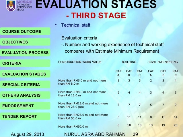 Tender Evaluation Procedure