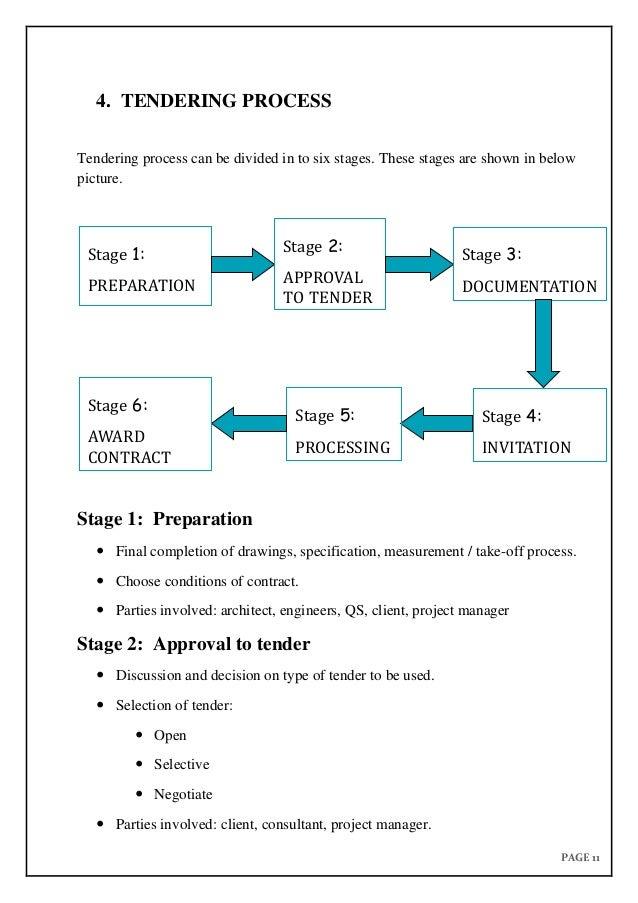 tendering procedure