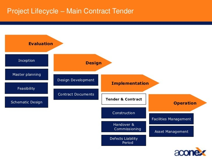tendering process Base on degree of competition:competitive tendering i open tender / open competition ii selective tender / selective competition negotiation other variables: continuity & stage or time of calling tender i serial contract ii term contract iii fast-tracking advantages of open tendering no.