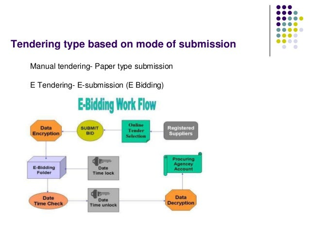 Tendering type based on mode of submission Manual tendering- Paper type submission E Tendering- E-submission (E Bidding)