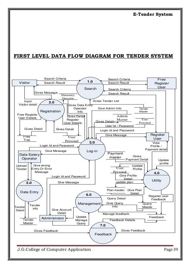 e tender systemE Procurement Process Flow Chart #21