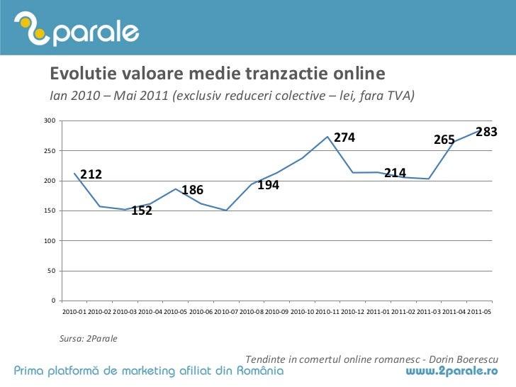Evolutie valoare medie tranzactie online Ian 2010 – Mai 2011 (exclusiv reduceri colective – lei, fara TVA)300             ...