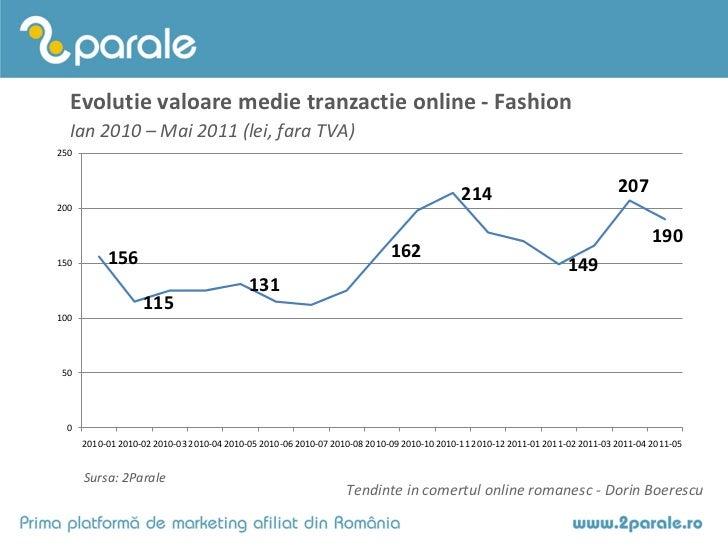 Evolutie valoare medie tranzactie online - Fashion  Ian 2010 – Mai 2011 (lei, fara TVA)250                                ...