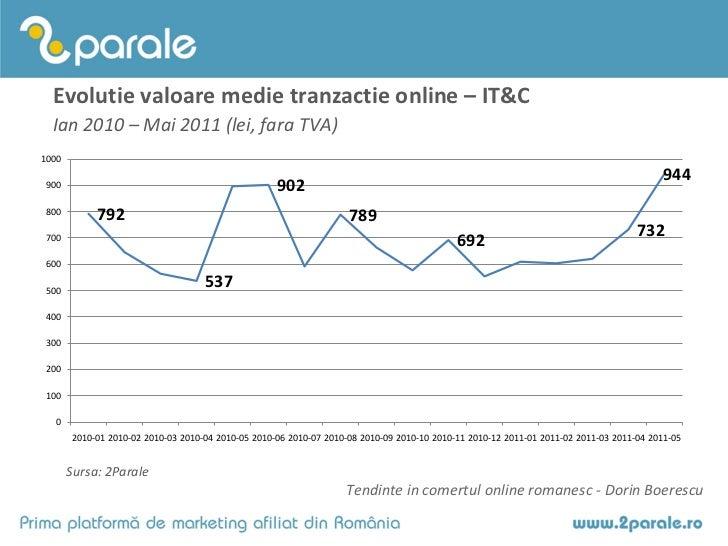 Evolutie valoare medie tranzactie online – IT&C  Ian 2010 – Mai 2011 (lei, fara TVA)1000                                  ...