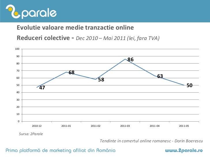 Evolutie valoare medie tranzactie online Reduceri colective - Dec 2010 – Mai 2011 (lei, fara TVA)100 90                   ...