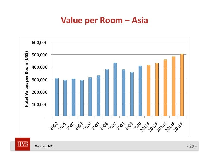 Average Number Of Hotel Rooms Per Hotel In Asia