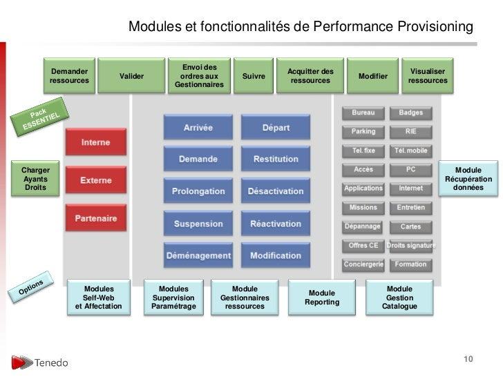 Modules et fonctionnalités de Performance Provisioning                                             Envoi des           Dem...