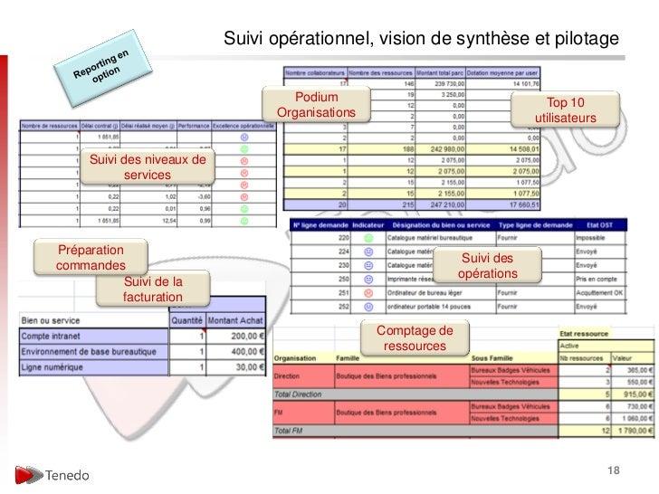 Suivi opérationnel, vision de synthèse et pilotage                                     Podium                             ...