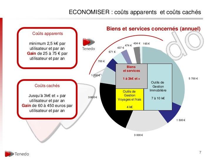 ECONOMISER : coûts apparents et coûts cachés                                                   Biens et services concernés...