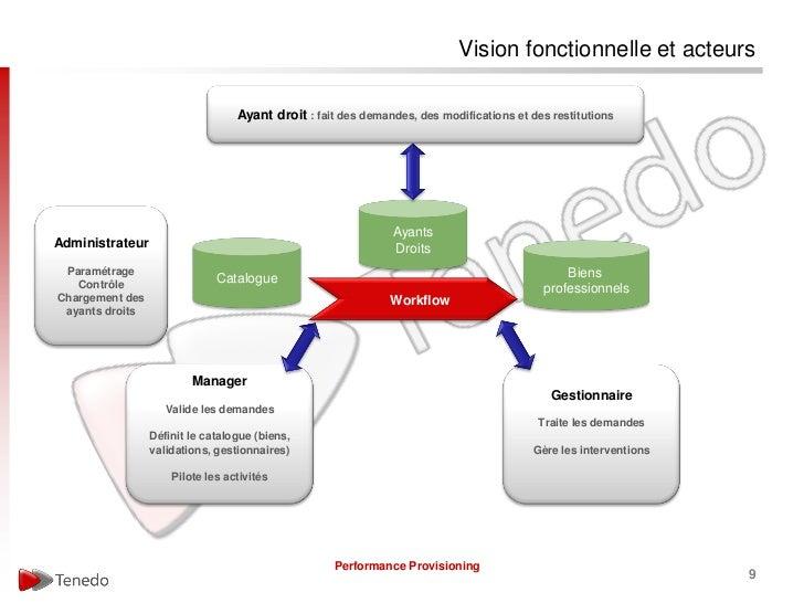 Vision fonctionnelle et acteurs                                  Ayant droit : fait des demandes, des modifications et des...