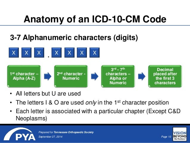 Preparing Now For ICD-10-CM of Icd 10 pcs coding guidelines