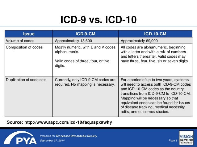 converting from icd 9 to icd Convert icd-9-cm codes to icd-10-cm/pcs, or convert icd-10-cm/pcs codes to icd-9-cm enter up to 5 codes to convert use the code identifier as the input, for example:.