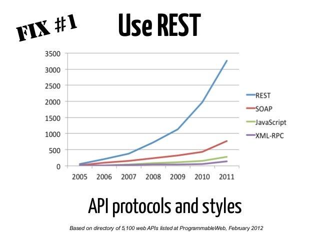 BepragmaticFIX #3 http://apigee.com/about/content/web-api-design! Web API Design, Brian Mulloy