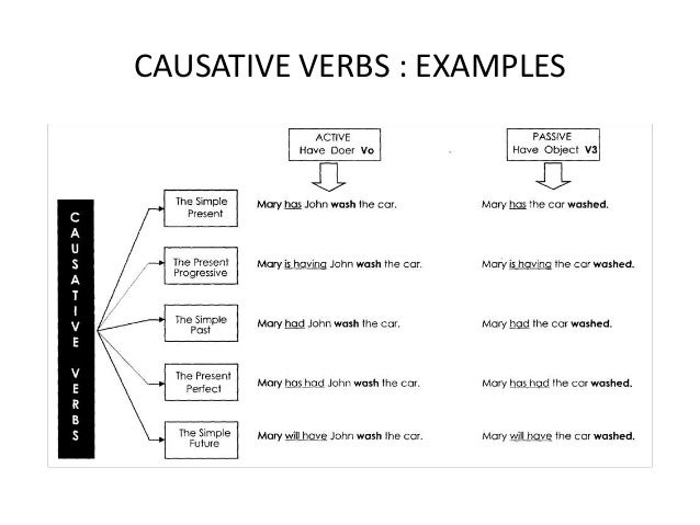 causative verb Causative verbs, as the name implies, are the verbs that express the idea of somebody causing someone to happen or causing another person to do something in english, there are three true.