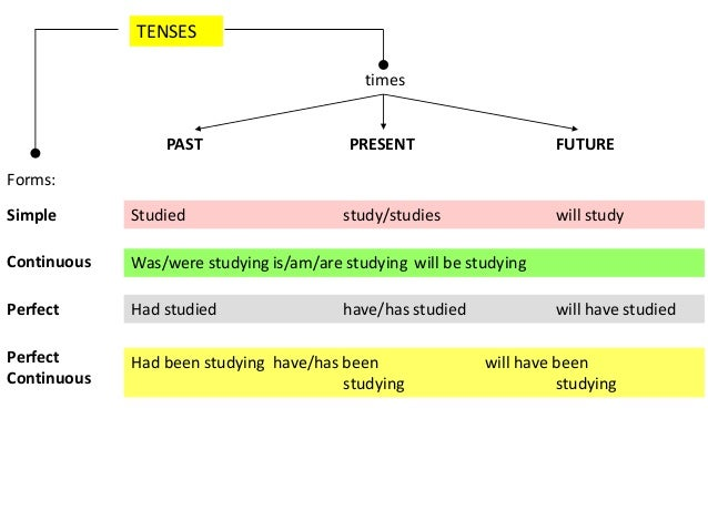 Tenses 62 638gcb1389512740 studying 62 past tenses ccuart Choice Image