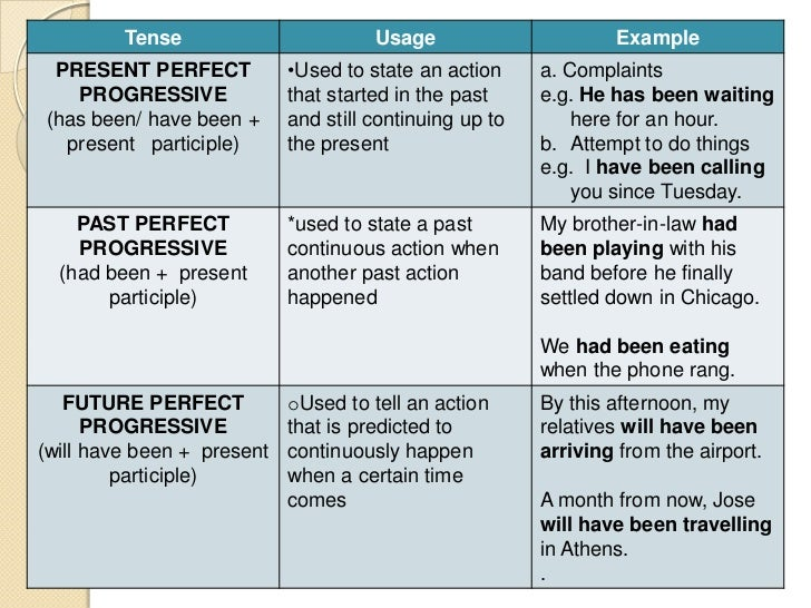 tenses of the verb What this handout is about these three verb tenses account for approximately 80% of the verb tense use in academic writing this handout will help you understand how present simple, past.