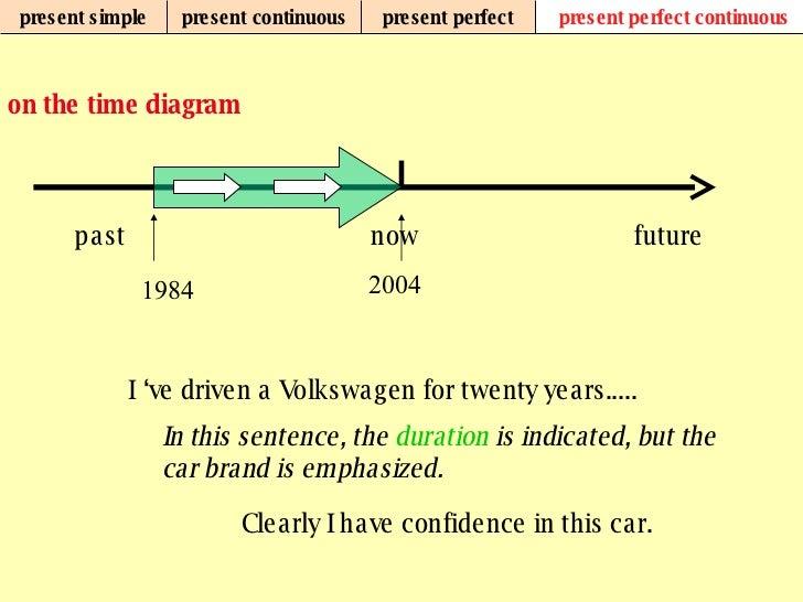 Grammar tenses 28 present ccuart Images