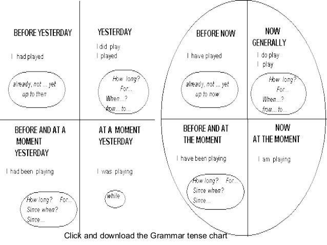 Click and download the Grammar tense chart