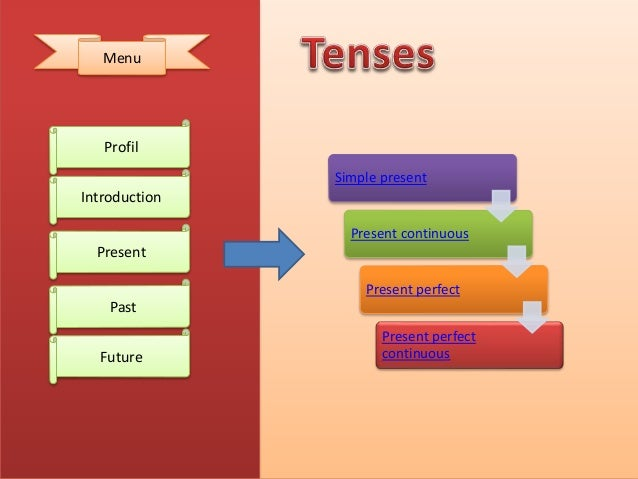 Tenses 3 638gcb1515557710 profil introduction present past future menu 3 ccuart Choice Image