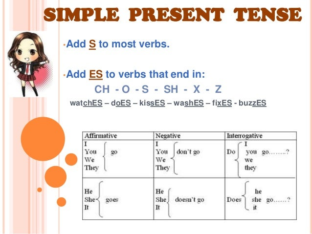 Tenses chart for classroom for Table o present libramont