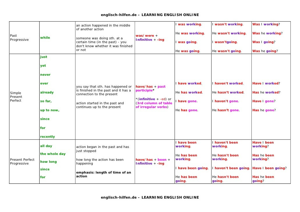 English tenses table with examples in tamil for 12 verb tenses table