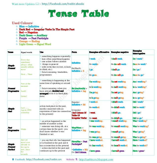 Want more Updates  http://tanbircox.blogspot.com  Blue → Infinitive ,  Dark Red → Irregular Verbs In The Simple Past  ...