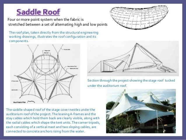 Saddle roof diagram electrical work wiring diagram tensile structures rh slideshare net english saddle parts diagram cinching diagram ccuart Choice Image