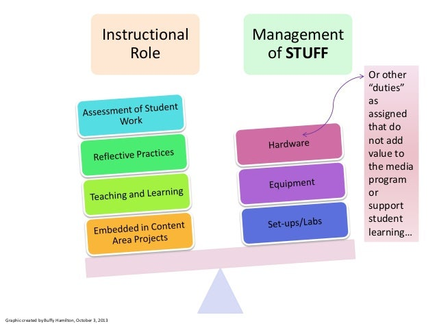 "Instructional Role Management of STUFF Or other ""duties"" as assigned that do not add value to the media program or support..."
