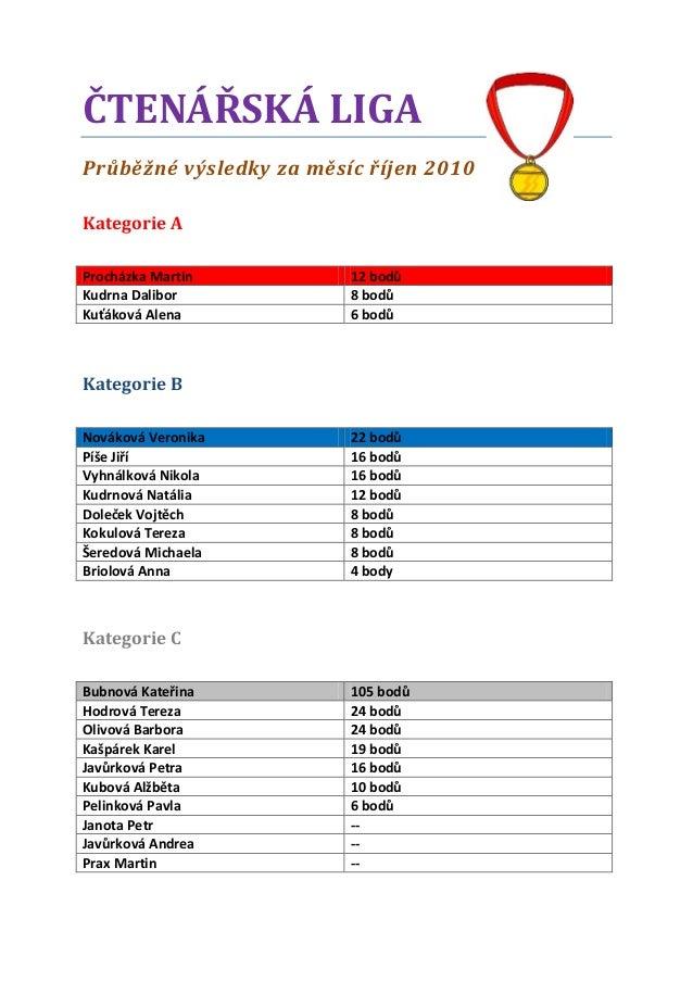 ČTENÁŘSKÁ LIGA Průběžné výsledky za měsíc říjen 2010 Kategorie A Procházka Martin 12 bodů Kudrna Dalibor 8 bodů Kuťáková A...