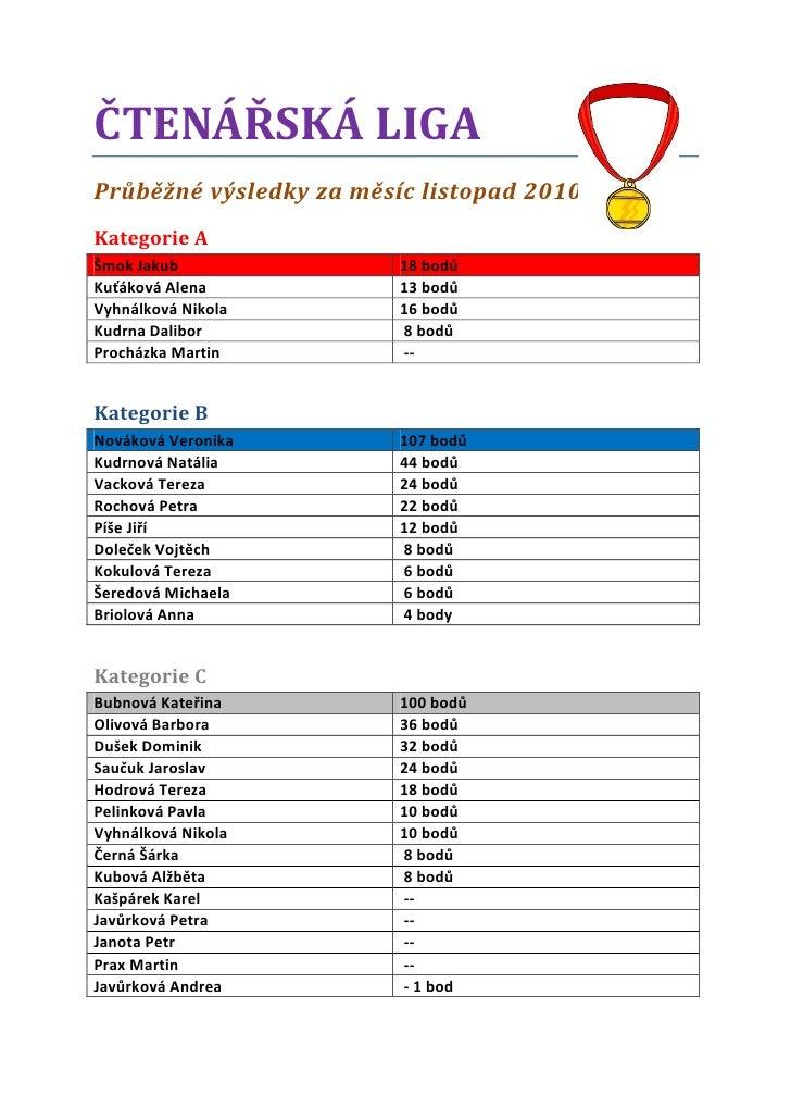 ČTENÁŘSKÁ LIGAPrůběžné výsledky za měsíc listopad 2010Kategorie AŠmok Jakub               18 bodůKuťáková Alena           ...