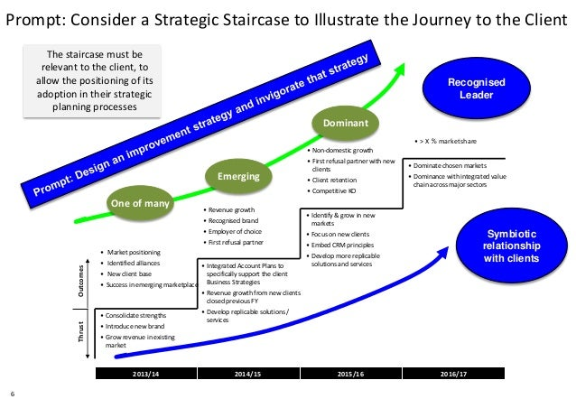strategic staircase model The business process efficiency staircase of projects is aimed at delivering our strategic goals of optimising business processes and lowering our breakeven point objectives our aim is to implement one global standard operating model.