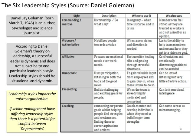 Ten slides in Ten Minutes- Thinking about Leadership