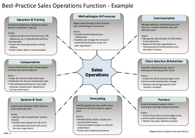 Ten slides in ten minutes thinking about sales operations structure 4 head of sales operations publicscrutiny Images