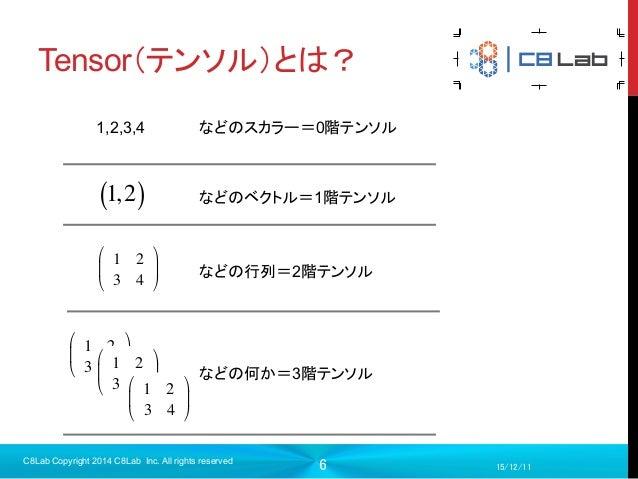 "6 Tensor(テンソル)とは? 15/12/11 C8Lab Copyright 2014 C8Lab Inc. All rights reserved 1 2 3 4 ! "" # $ % & 1 2 3 4 ! "" # $ % &..."