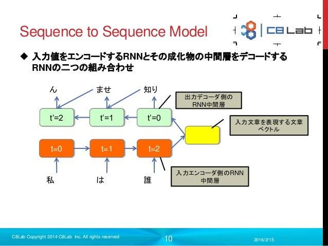 10 Sequence to Sequence Model  入力値をエンコードするRNNとその成化物の中間層をデコードする RNNの二つの組み合わせ 2016/2/15 C8Lab Copyright 2014 C8Lab Inc. All...