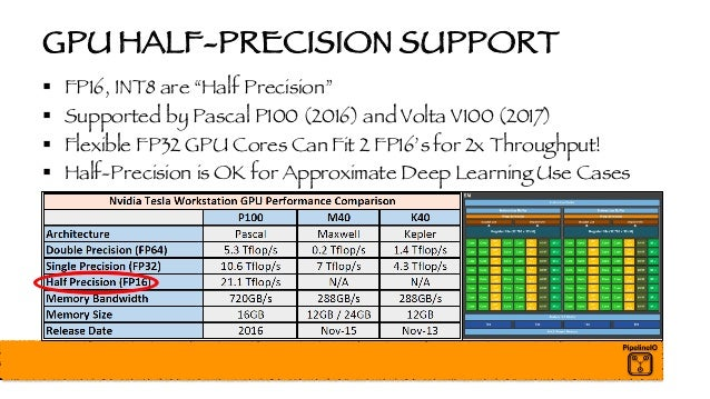 """GPU HALF-PRECISION SUPPORT § FP16, INT8 are """"Half Precision"""" § Supported by Pascal P100 (2016) and Volta V100 (2017) § Fle..."""