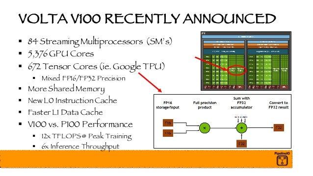 VOLTA V100 RECENTLY ANNOUNCED § 84 Streaming Multiprocessors (SM's) § 5,376 GPU Cores § 672 Tensor Cores (ie. Google TPU) ...