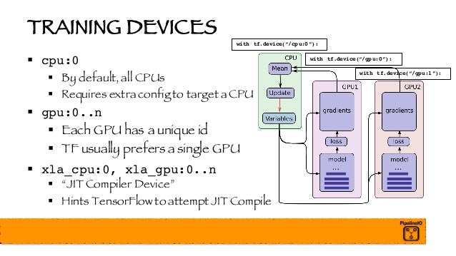 TRAINING DEVICES § cpu:0 § By default, all CPUs § Requires extra config to target a CPU § gpu:0..n § Each GPU has a unique...