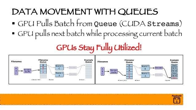 DATA MOVEMENT WITH QUEUES § GPU Pulls Batch from Queue (CUDA Streams) § GPU pulls next batch while processing current batc...