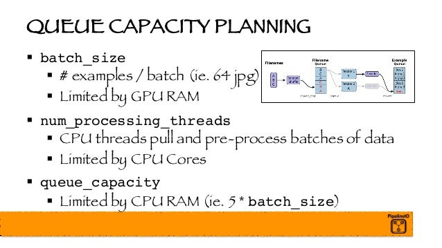 QUEUE CAPACITY PLANNING § batch_size § # examples / batch (ie. 64 jpg) § Limited by GPU RAM § num_processing_threads § CPU...
