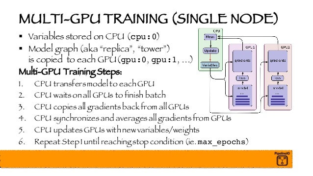 """MULTI-GPU TRAINING (SINGLE NODE) § Variables stored on CPU (cpu:0) § Model graph (aka """"replica"""", """"tower"""") is copied to eac..."""